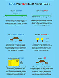 Cool and Hot Facts