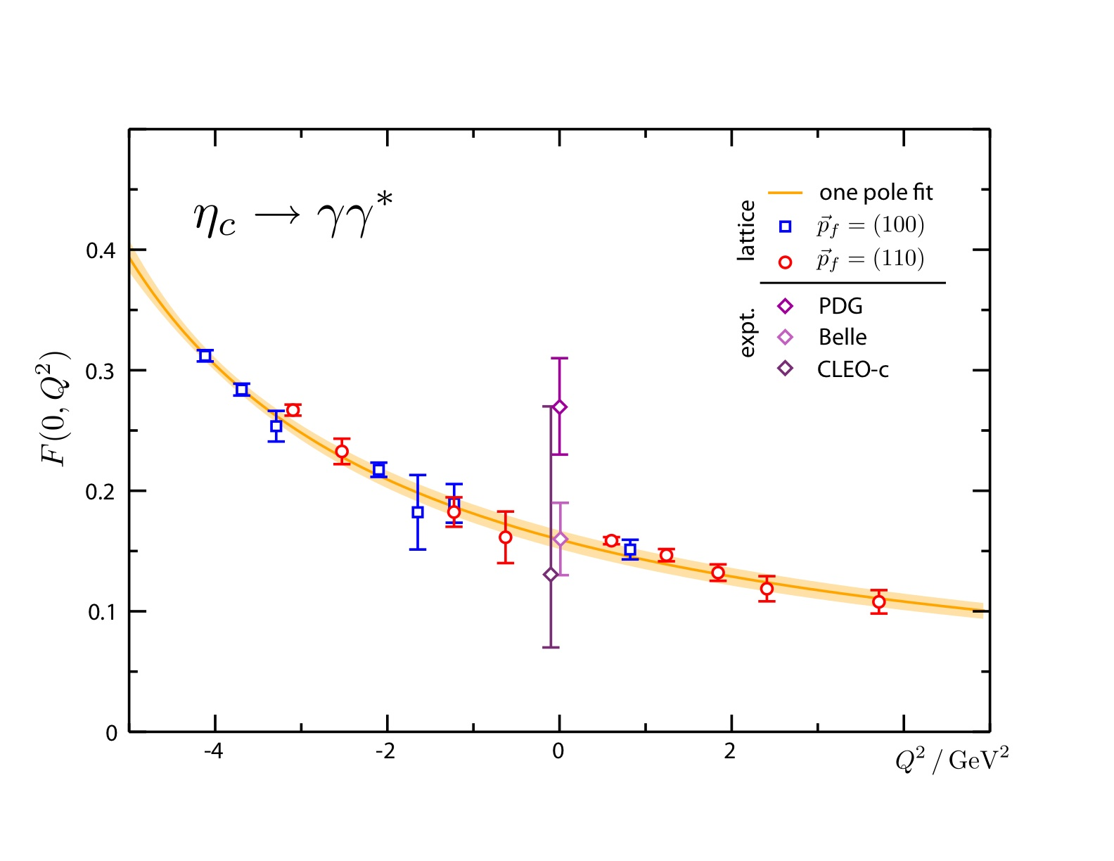 Jefferson lab theory center form factor for two photon decay of c mesons extracted from lattice qcd calculation experimental data at both photons real point from particle data group biocorpaavc Images