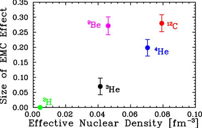 Nuclear Dependence of the EMC Effect