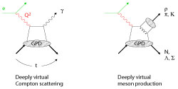 Deeply virtual Compton scattering/Deeply 