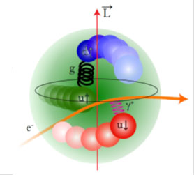 Interaction of electron