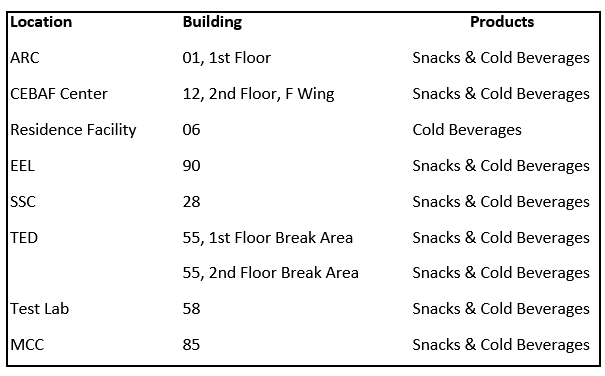 vending machine locations