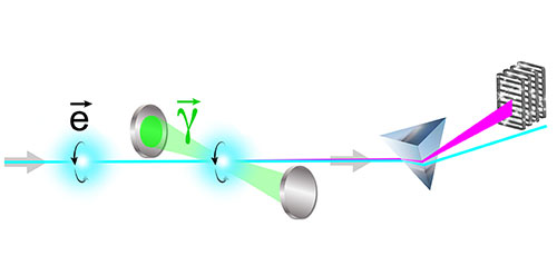 electrons collide with laser light