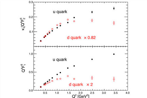 Graph of up quark/down quark contributions