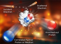 An artist's conceptual graphic showing an electron interacting with a nucleus.